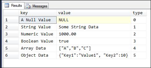 Native JSON Support in SQL Server 2016 - SQL Shack