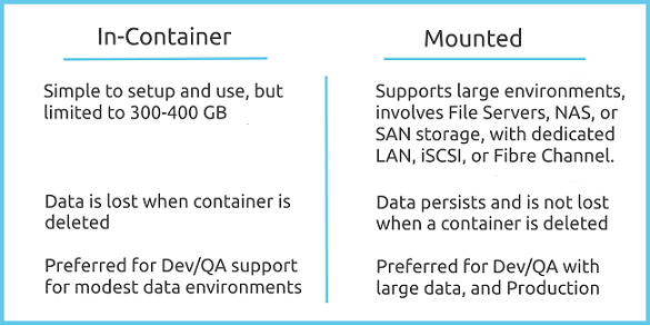 How to use Windows hosted file shares to support SQL Server containers