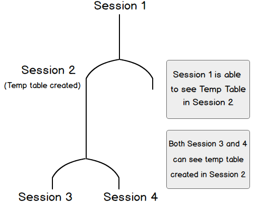 When to Use Temporary Tables vs  Table Variables