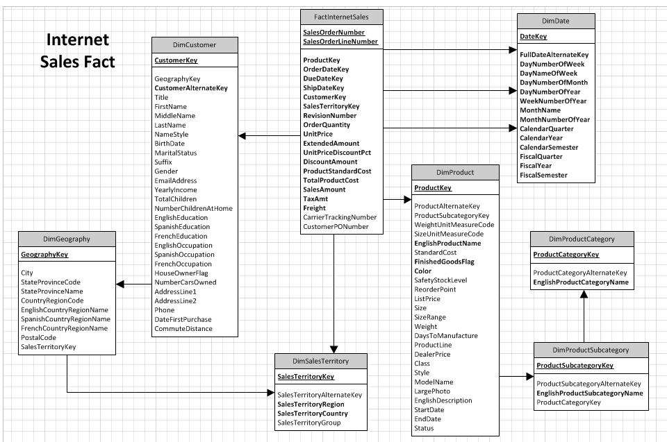 SQL Server Data Warehouse design best practice for Analysis Services