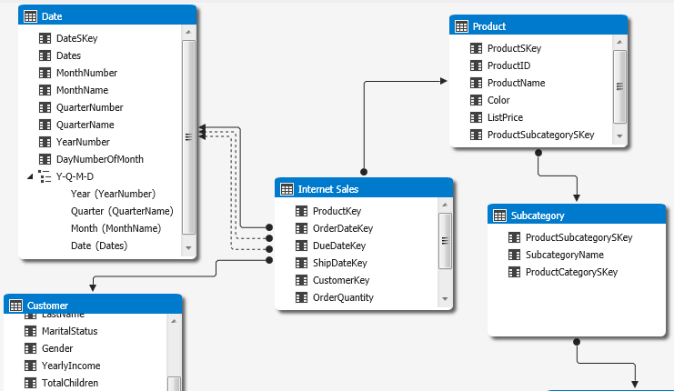 SQL Server Data Warehouse design best practice for Analysis