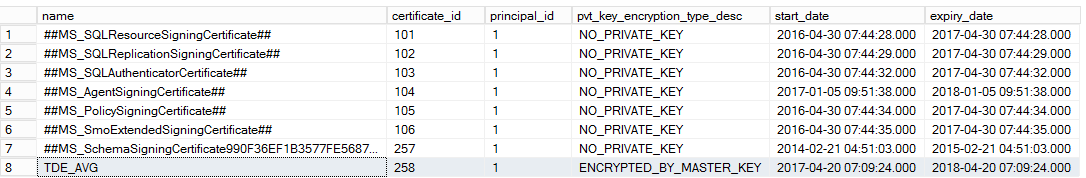 How to add a TDE encrypted user database to an Always On ...