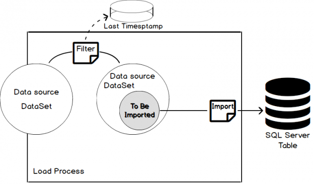 SQL Server DateTime data type considerations and limitations