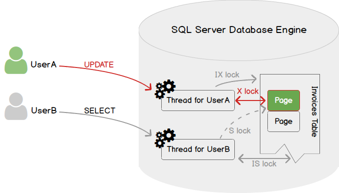 how to detect sql deadlock