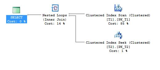 Introduction to Nested Loop Joins in SQL Server