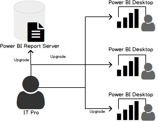 Power BI Report Server vs SQL Server Reporting Ser
