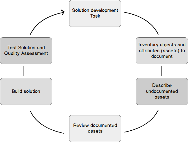 How to document sql server database objects as sql server database development is a good candidate for code documentation this development workflow applies and this article will focus on following ccuart Gallery