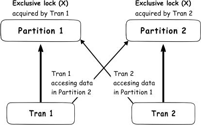All about locking in SQL Server