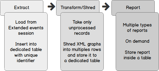 How to use SQL Server Extended Events to parse Deadlock XML