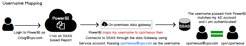 Considerations for On-premises data in PowerBI