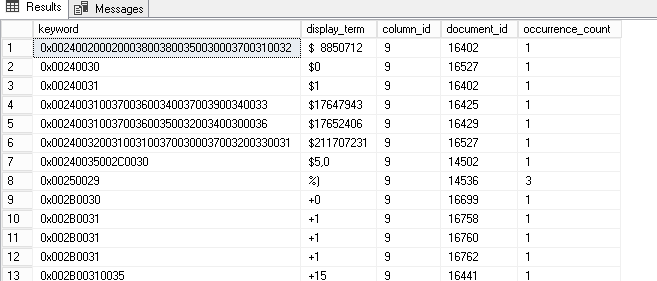 Hands on Full-Text Search in SQL Server