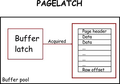 All about Latches in SQL Server
