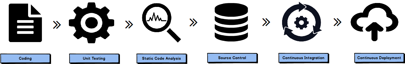 Database lifcycle management including SQL unit testing