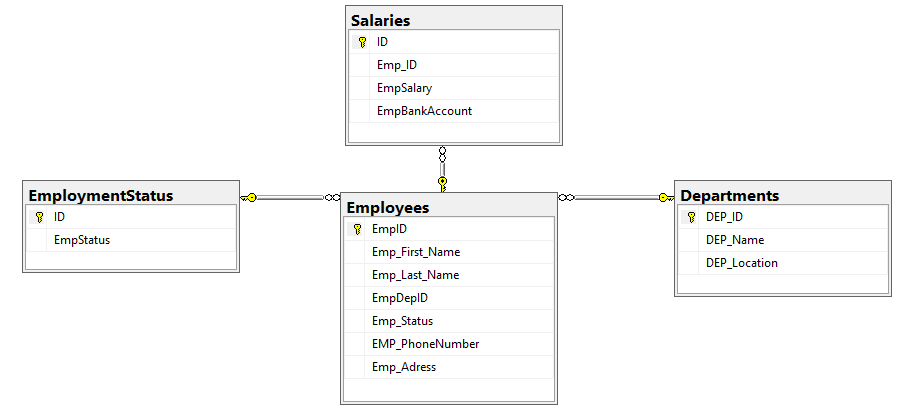 How to index foreign key columns in sql server we will create four tables under the sqlshackdemo testing database with the relations specified by the database diagram shown below ccuart Gallery