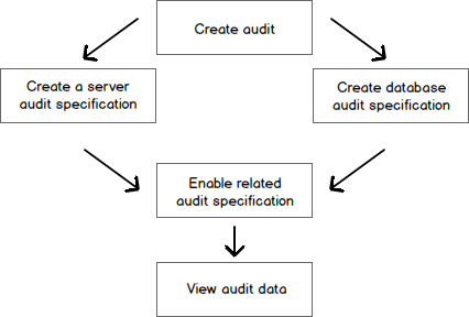 Sql server auditing with server and database audit specifications it is important to highlight the fact that to create a database specified audit there is no requirement to create a server audit specification pronofoot35fo Gallery