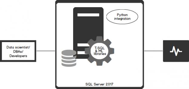 Data Interpolation and Transformation using Python in SQL Server 2017