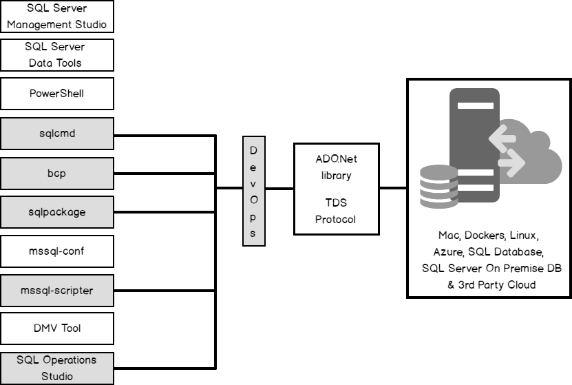 Getting started building applications using SQL Server