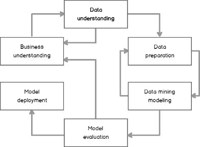 Introduction to data science, data understanding and preparation