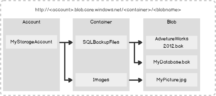 How to connect and perform a SQL Server database restore from Azure