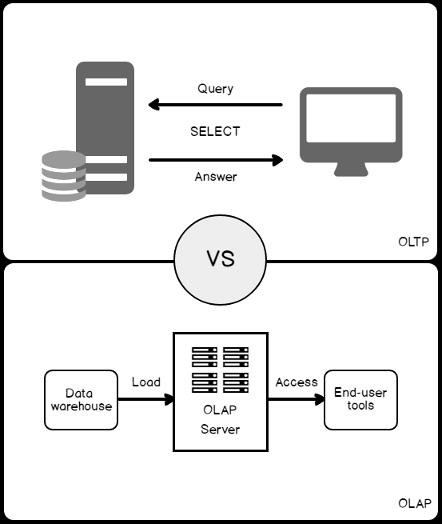 SQL Server Index Design Basics and Guidelines