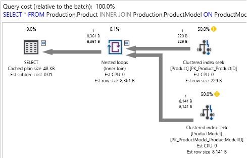 Query optimization techniques in SQL Server: the basics