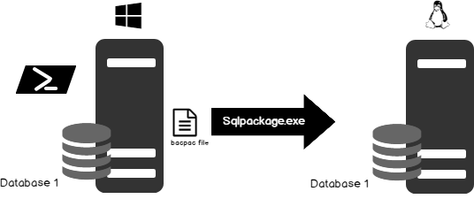 SqlPackage exe - Automate SQL Server Database Restoration using