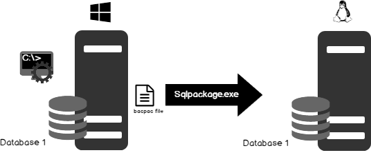 SqlPackage exe - Automate SQL Server Database Restoration