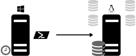 Backup Linux SQL Server databases using PowerShell and Windows task