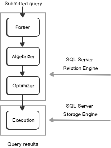 SQL Server Execution Plan overview