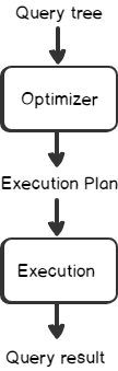 Query Plan execution