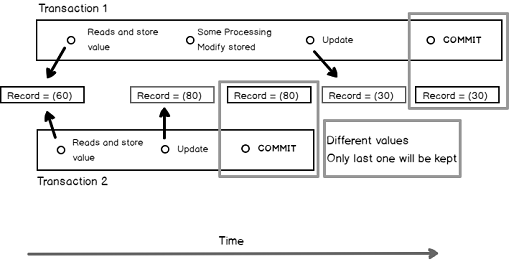 Concurrency problems - theory and experimentation in SQL Server