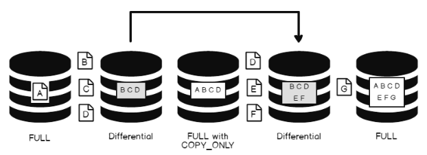 SQL interview questions on database backups, restores and
