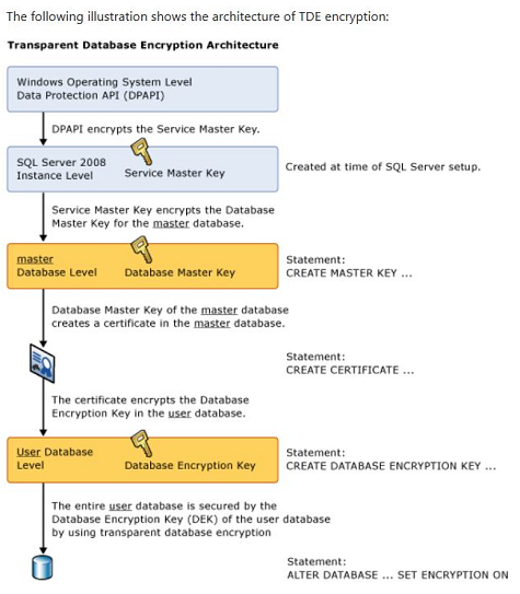 How to monitor and manage Transparent Data Encryption (TDE