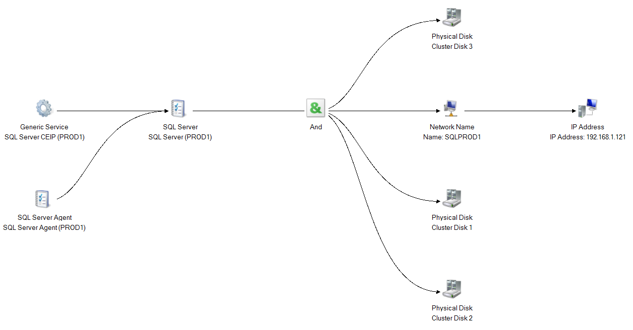 Deploy SQL Server for failover clustering with Cluster Shared