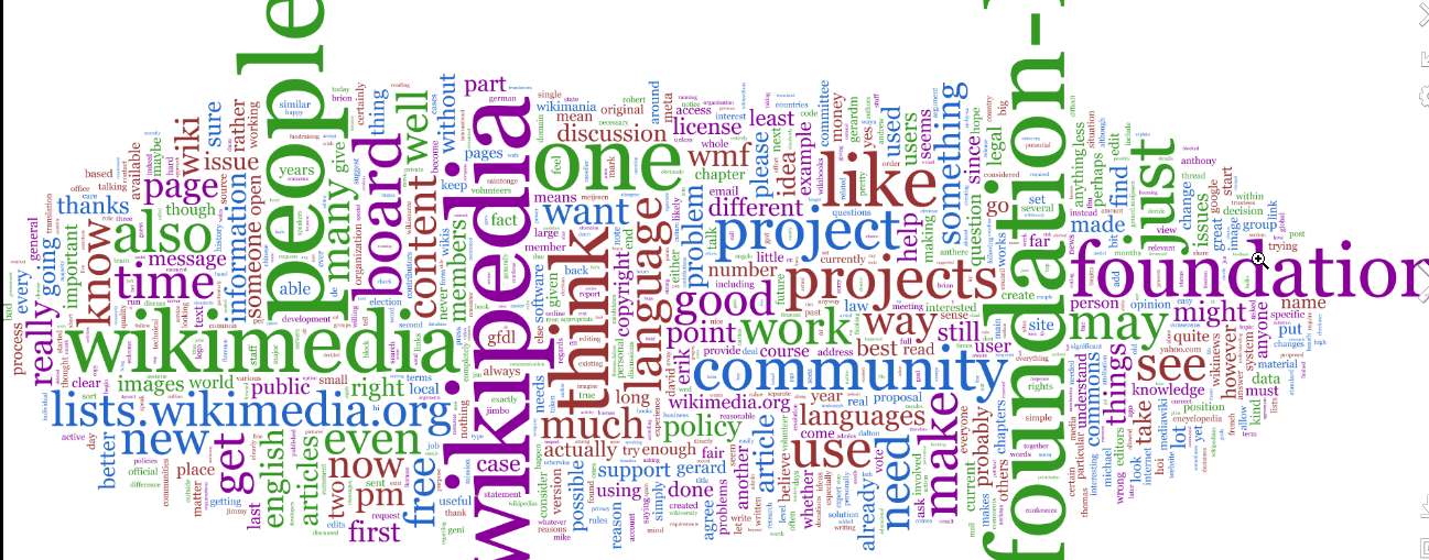 Word Cloud sample image