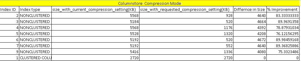 Comparion report with Columnstore option in in sp_estimate_data_compression_savings