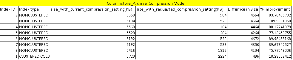 Comparion report with Columnstore_archive in sp_estimate_data_compression_savings