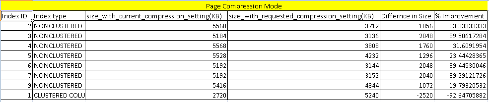 Comparion report with Page option in sp_estimate_data_compression_savings