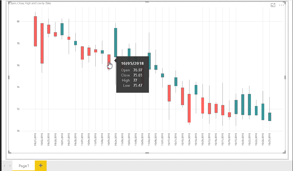view values from the Candlestick chart