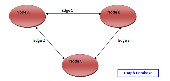 Graph Database features in SQL Server 2019 - Part 1