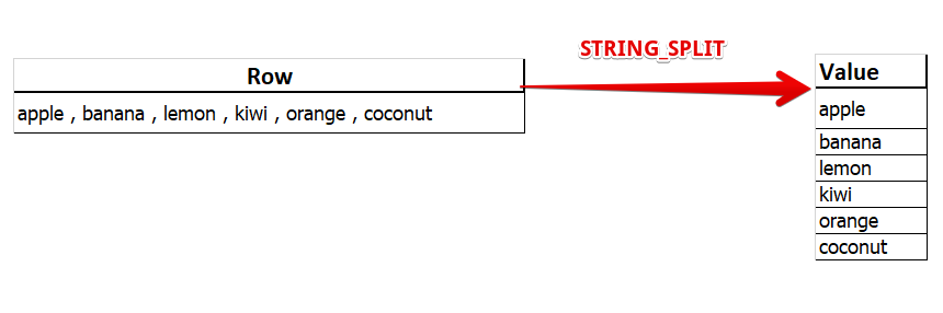 The STRING_SPLIT function in SQL Server