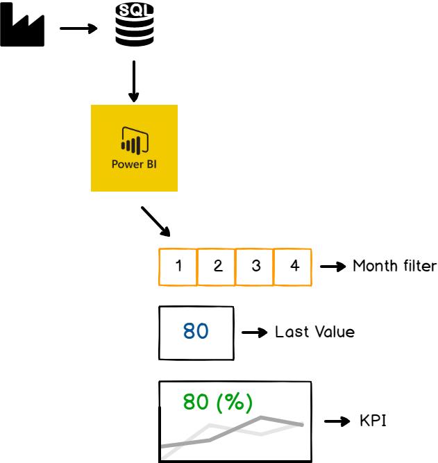 Use of Key Performance Indicators in Power BI