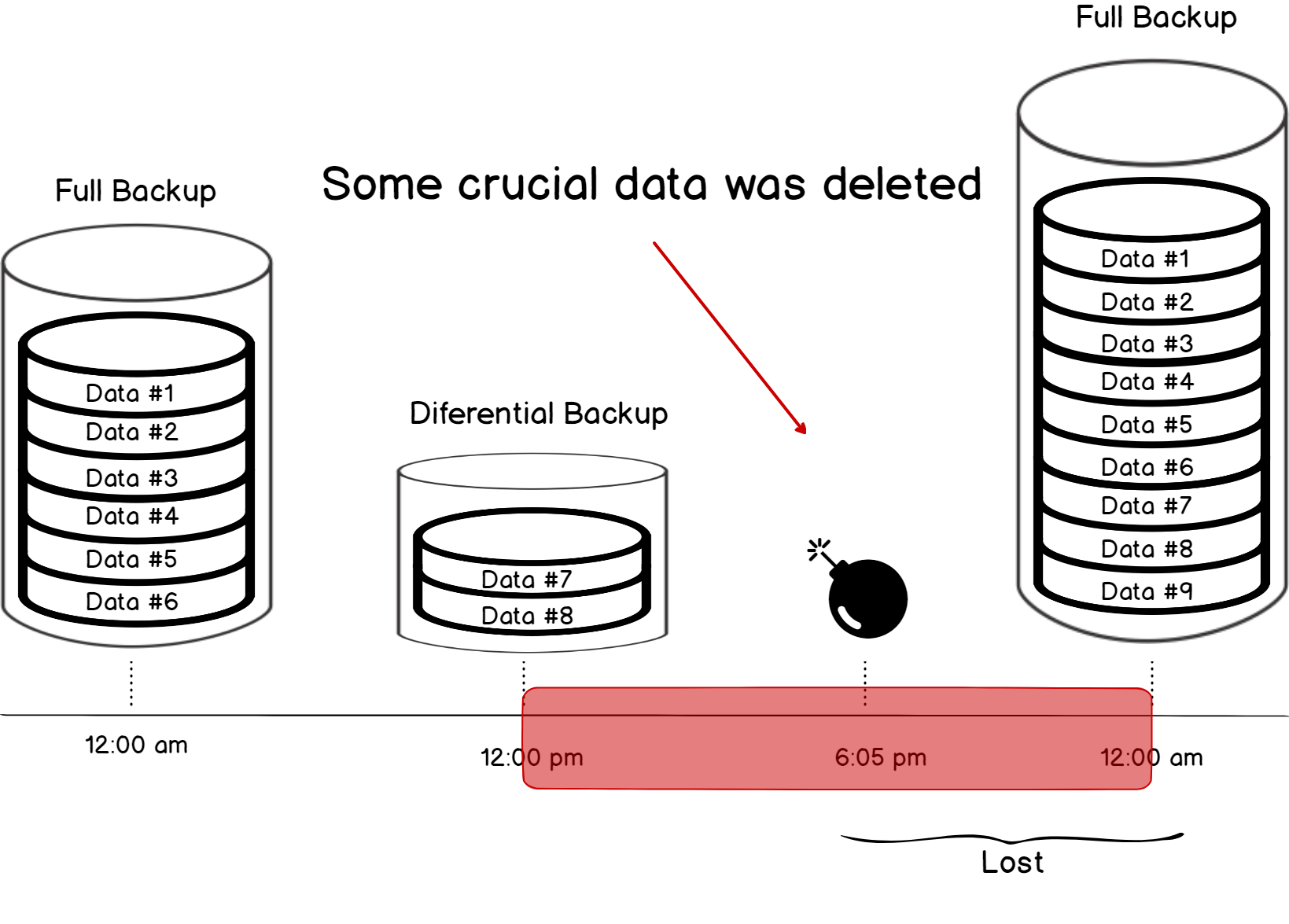Data loss in the context of SQL Server database backups and Simple recovery mode