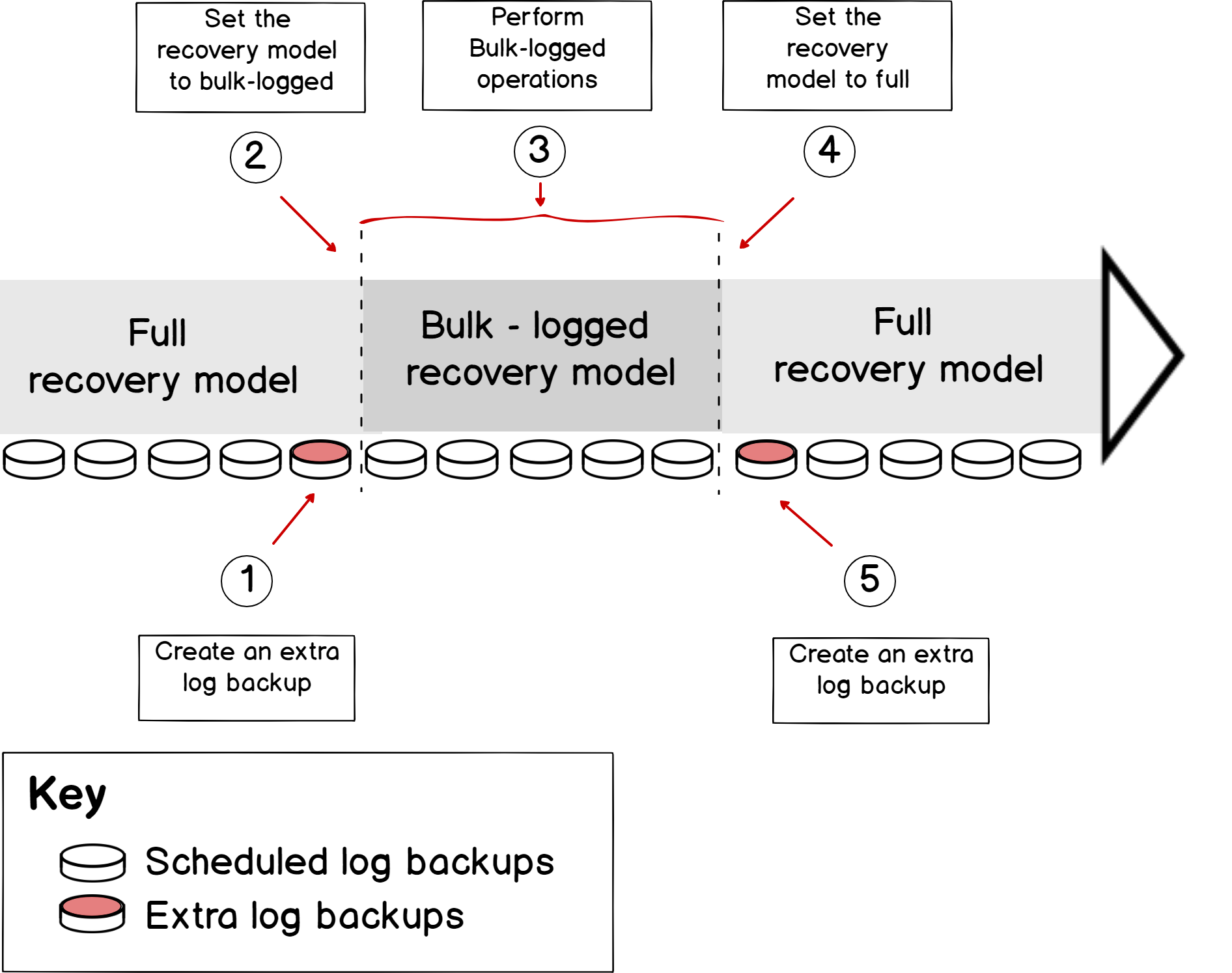 Steps that should be performed to gain the best performance during the bulk operations and minimize the possibility of the data loss in the Bulk-logged Recovery Model