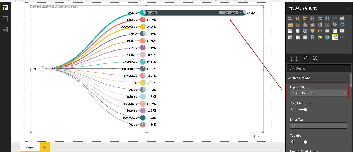 Expand Highest: It expands the top category in the Pie Chart Tree in Power BI visualization