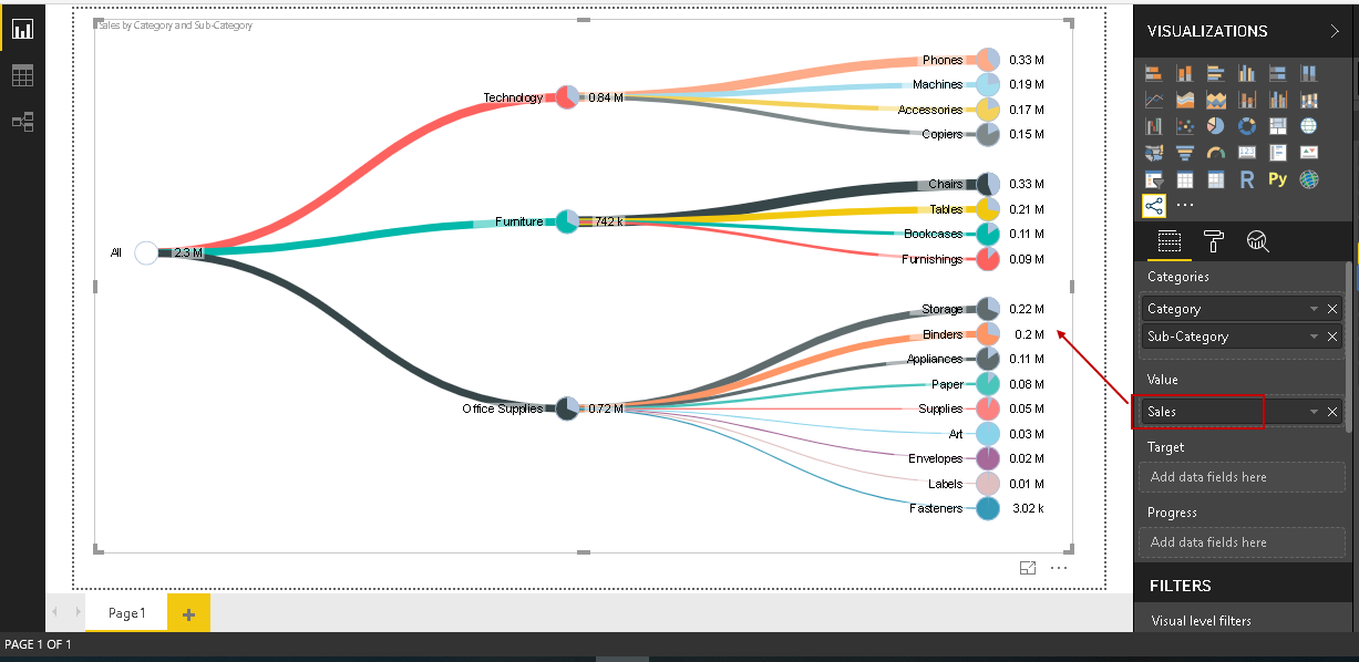 In the this screenshot, we can see the values for the 'Sales' field in Power BI visualization