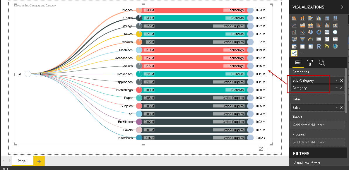 We can easily modify the chart conditions by dragging the required fields in Power BI visualization