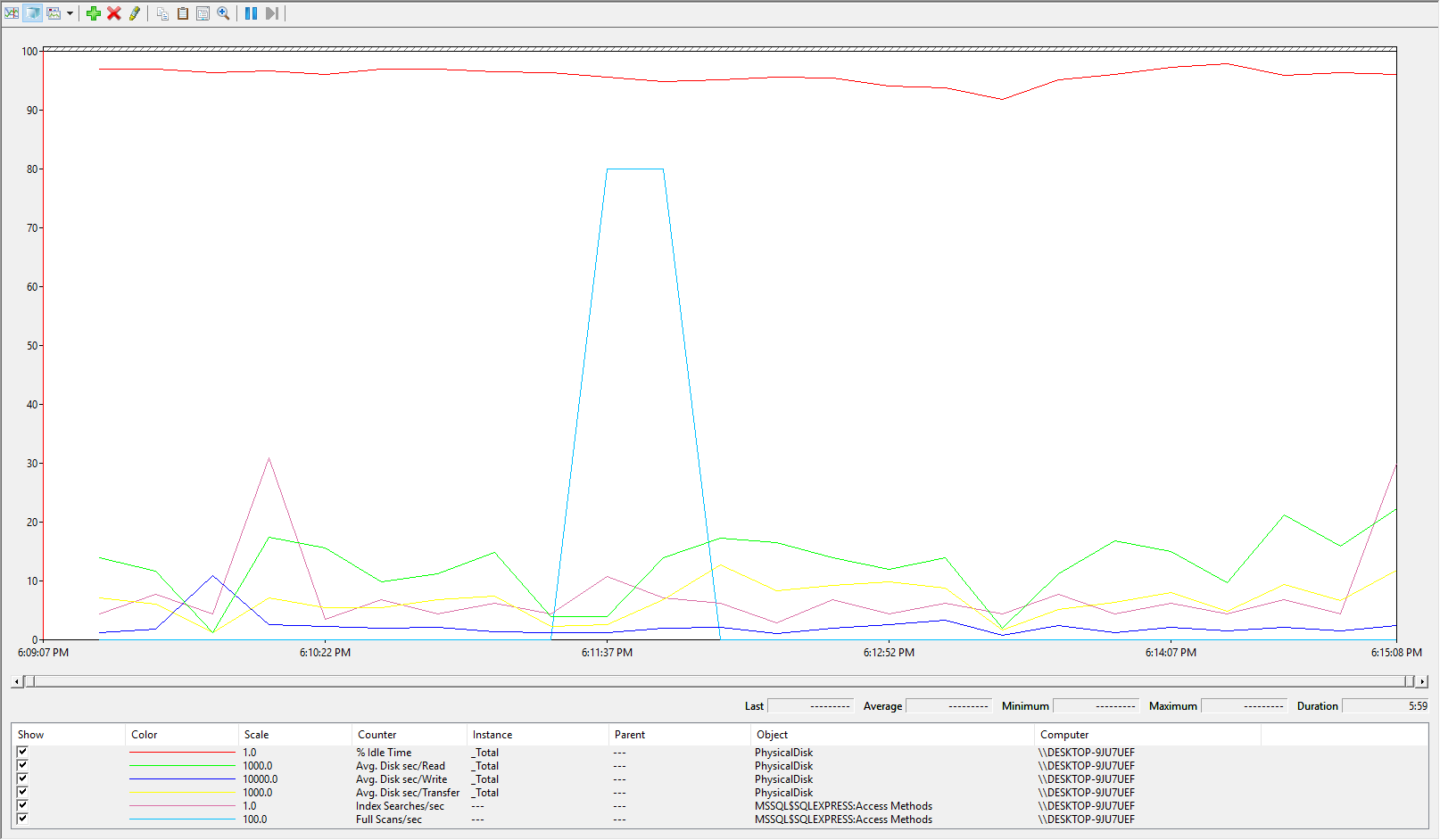 SQL Server monitoring tools collected SQL Server data performance visualizaiton