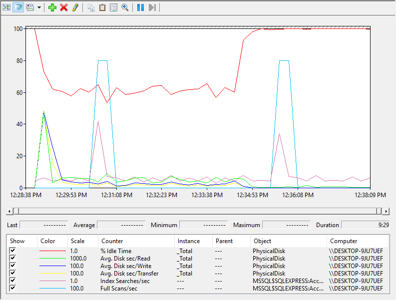 SQL Server monitoring tools database performance results