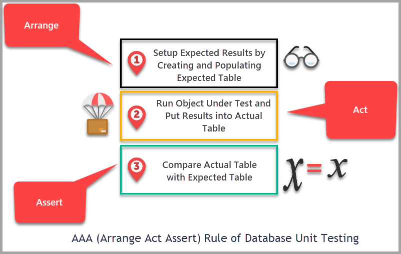 SQL developer unit testing - AAA (Arrange Act Assert) Rule of SQL unit testing